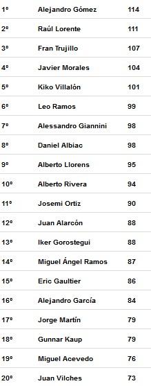 primeros clasificados temporada 3 Liga Tenis Málaga