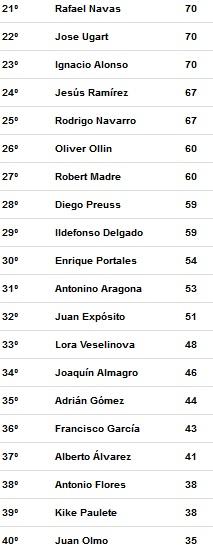 segundos clasificados temporada 3 Liga Tenis Málaga